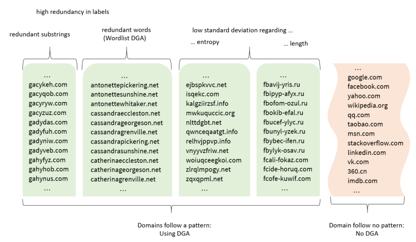 DGA classification and detection for automated malware analysis – cyber.wtf