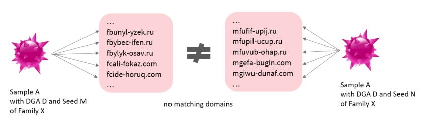 domain mismatch