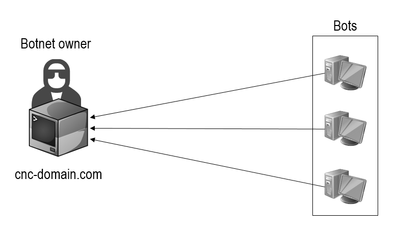 infrastructure of typical botnets