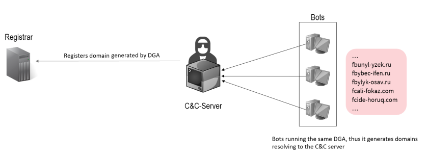 infrastructure of typical dga botnets