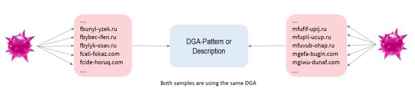 pattern descriptor