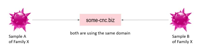 static domain